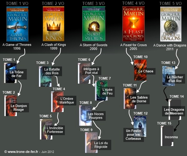 Projet De Lecture Game Of Thrones Les Integrales En